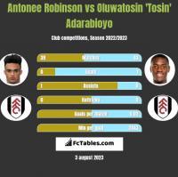 Antonee Robinson vs Oluwatosin 'Tosin' Adarabioyo h2h player stats