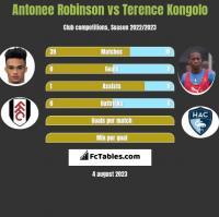 Antonee Robinson vs Terence Kongolo h2h player stats