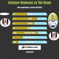 Antonee Robinson vs Tim Ream h2h player stats