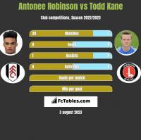 Antonee Robinson vs Todd Kane h2h player stats