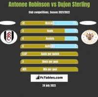 Antonee Robinson vs Dujon Sterling h2h player stats
