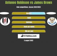 Antonee Robinson vs James Brown h2h player stats