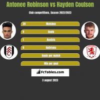 Antonee Robinson vs Hayden Coulson h2h player stats