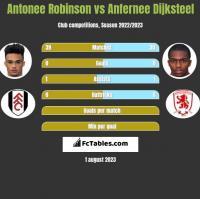Antonee Robinson vs Anfernee Dijksteel h2h player stats
