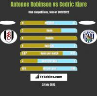 Antonee Robinson vs Cedric Kipre h2h player stats