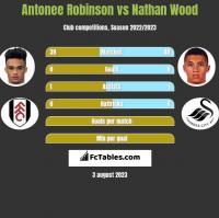 Antonee Robinson vs Nathan Wood h2h player stats