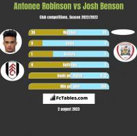 Antonee Robinson vs Josh Benson h2h player stats