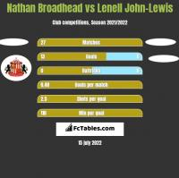 Nathan Broadhead vs Lenell John-Lewis h2h player stats