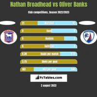 Nathan Broadhead vs Oliver Banks h2h player stats