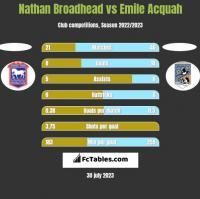 Nathan Broadhead vs Emile Acquah h2h player stats