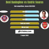Beni Baningime vs Cedric Soares h2h player stats