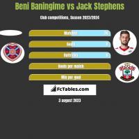 Beni Baningime vs Jack Stephens h2h player stats