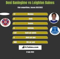 Beni Baningime vs Leighton Baines h2h player stats