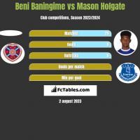 Beni Baningime vs Mason Holgate h2h player stats