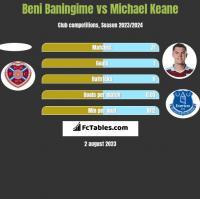 Beni Baningime vs Michael Keane h2h player stats
