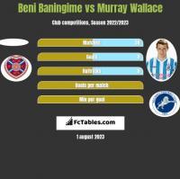 Beni Baningime vs Murray Wallace h2h player stats