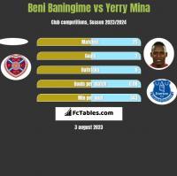 Beni Baningime vs Yerry Mina h2h player stats
