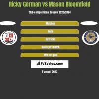 Ricky German vs Mason Bloomfield h2h player stats