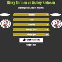 Ricky German vs Ashley Nadesan h2h player stats
