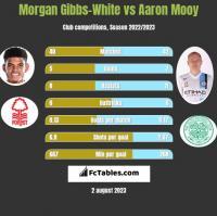 Morgan Gibbs-White vs Aaron Mooy h2h player stats