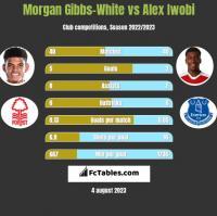 Morgan Gibbs-White vs Alex Iwobi h2h player stats
