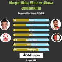 Morgan Gibbs-White vs Alireza Jahanbakhsh h2h player stats