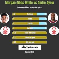 Morgan Gibbs-White vs Andre Ayew h2h player stats