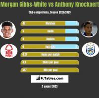 Morgan Gibbs-White vs Anthony Knockaert h2h player stats