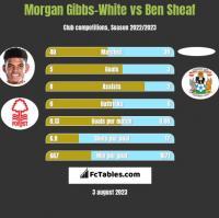 Morgan Gibbs-White vs Ben Sheaf h2h player stats