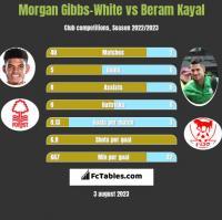Morgan Gibbs-White vs Beram Kayal h2h player stats