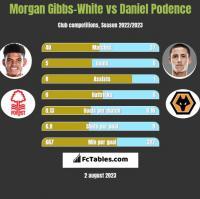 Morgan Gibbs-White vs Daniel Podence h2h player stats