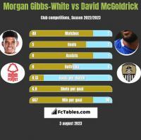 Morgan Gibbs-White vs David McGoldrick h2h player stats
