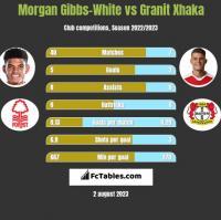 Morgan Gibbs-White vs Granit Xhaka h2h player stats