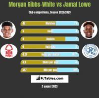 Morgan Gibbs-White vs Jamal Lowe h2h player stats