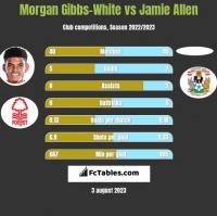 Morgan Gibbs-White vs Jamie Allen h2h player stats