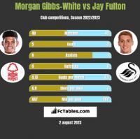 Morgan Gibbs-White vs Jay Fulton h2h player stats