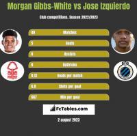 Morgan Gibbs-White vs Jose Izquierdo h2h player stats