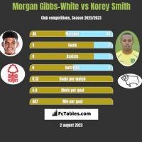 Morgan Gibbs-White vs Korey Smith h2h player stats