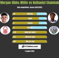 Morgan Gibbs-White vs Nathaniel Chalobah h2h player stats
