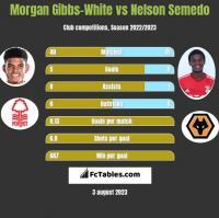 Morgan Gibbs-White vs Nelson Semedo h2h player stats