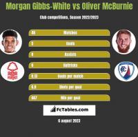 Morgan Gibbs-White vs Oliver McBurnie h2h player stats