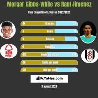 Morgan Gibbs-White vs Raul Jimenez h2h player stats