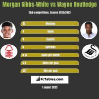 Morgan Gibbs-White vs Wayne Routledge h2h player stats