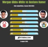 Morgan Gibbs-White vs Gustavo Hamer h2h player stats