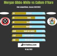 Morgan Gibbs-White vs Callum O'Hare h2h player stats
