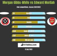Morgan Gibbs-White vs Edward Nketiah h2h player stats