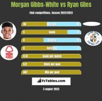 Morgan Gibbs-White vs Ryan Giles h2h player stats