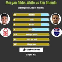Morgan Gibbs-White vs Yan Dhanda h2h player stats