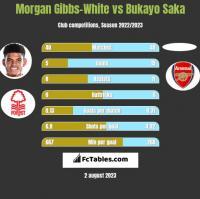 Morgan Gibbs-White vs Bukayo Saka h2h player stats