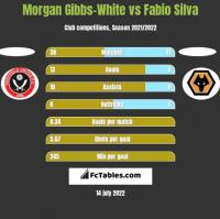 Morgan Gibbs-White vs Fabio Silva h2h player stats